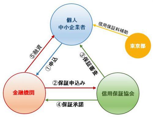制度融資手続の流れ