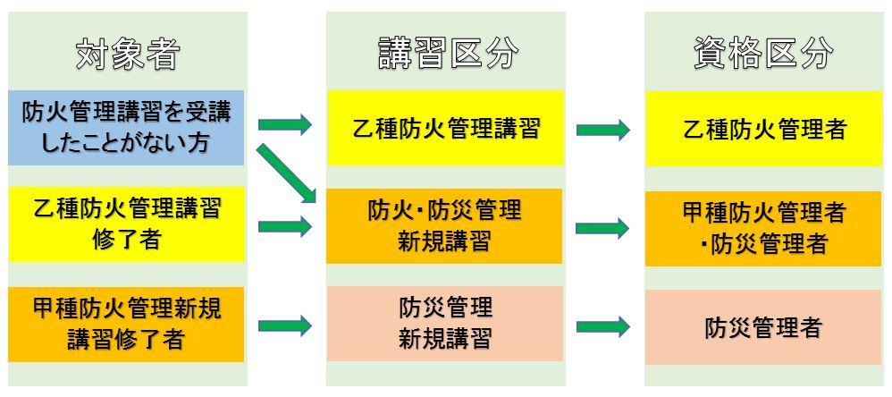 防火管理講習区分